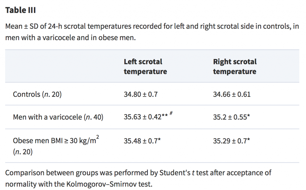 Twenty-four-hour monitoring of scrotal temperature in obese men and men with a varicocele as a mirror of spermatogenic function-table3